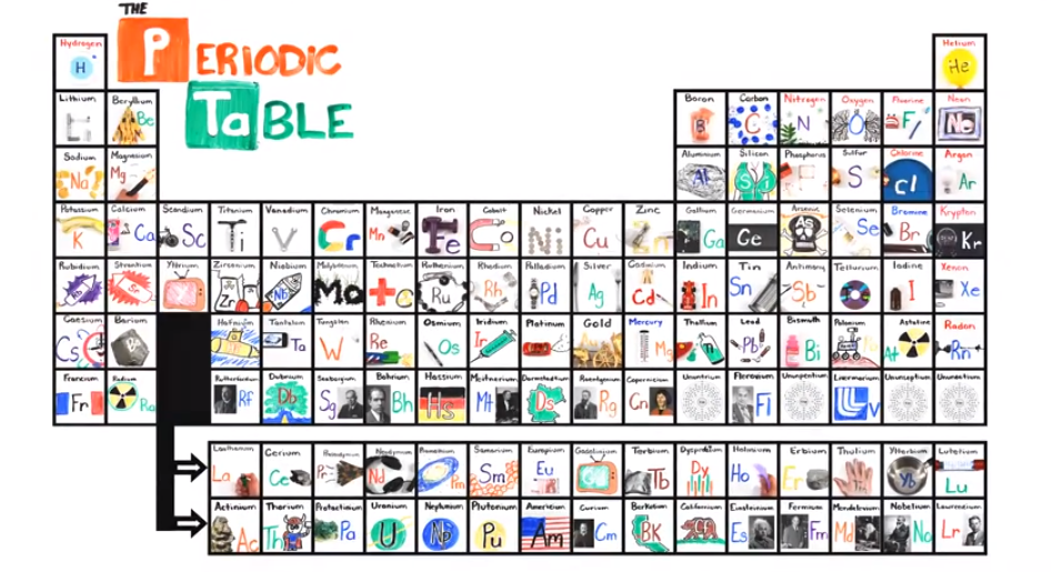 Learn The Periodic Table With Catchy Song Asapscience Has Come Up