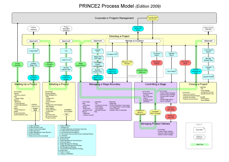 Prince2 edition 2009 process model prince2 wikipedia project prince2 edition 2009 process model prince2 wikipedia ccuart Choice Image