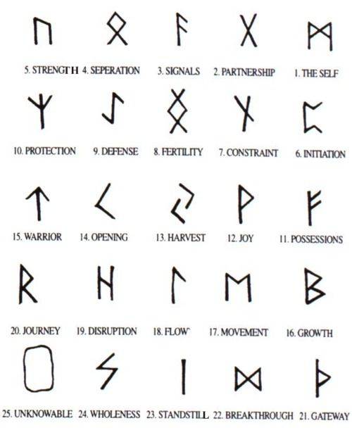 Runes I Actually Think These Are Really Cute Small Tattoos Can Say So Much Love This Small Geometric Tattoo Geometric Tattoo Meaning Tattoos