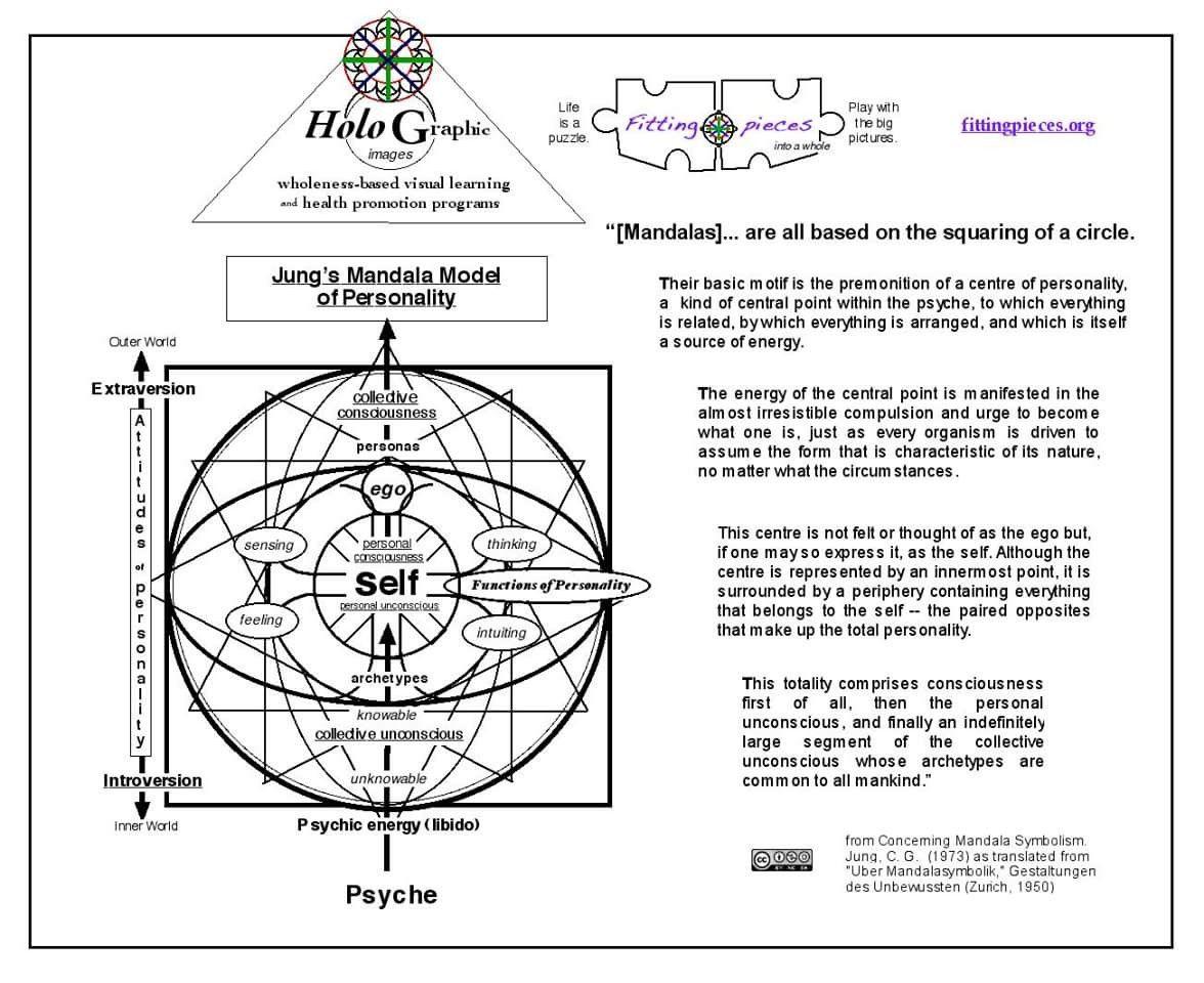 Jungs Mandala Model Of Personality