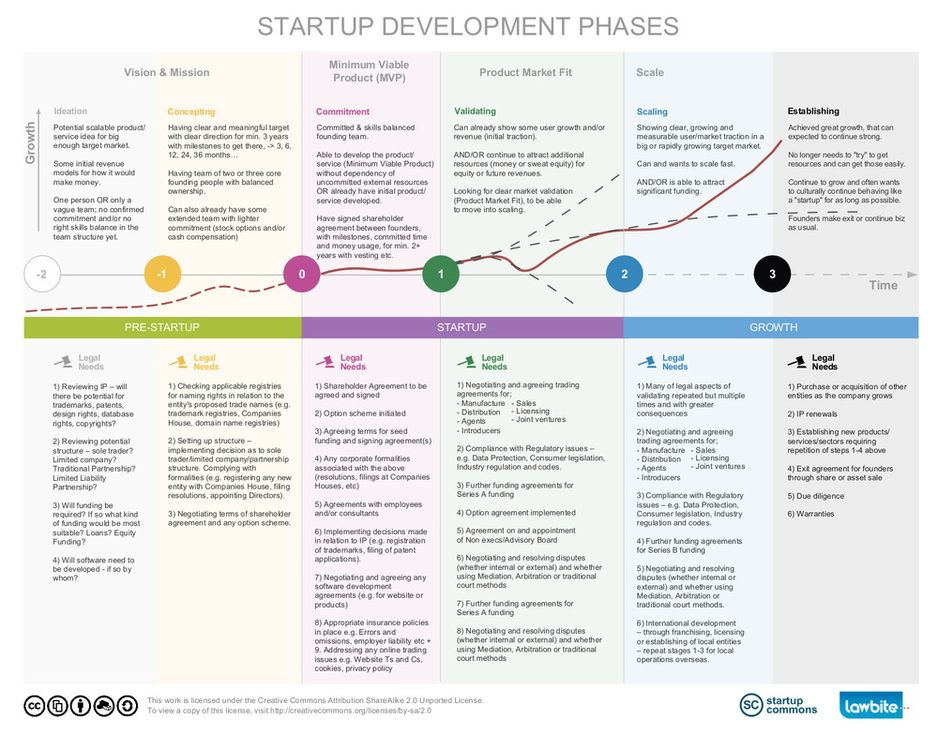 Learn More About Startup Development Phases  Startup