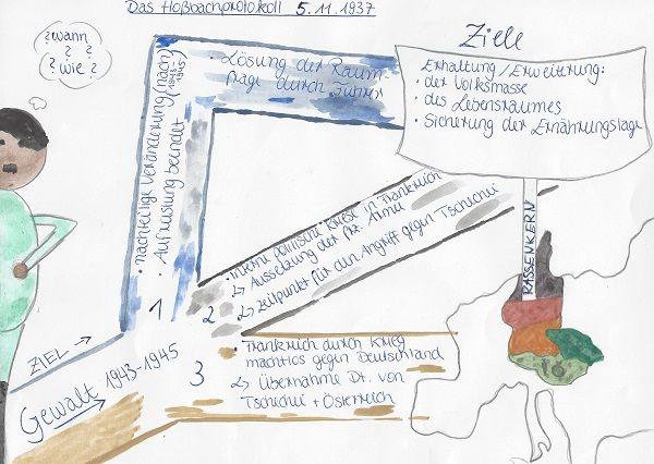 Schulerarbeiten Dieses Kluge Schaubild Von Zwei Schulerinnen Aus Dem Geschichtsunterricht Der 10 Klasse De Geschichte Geschichtsunterricht Deutsch Unterricht