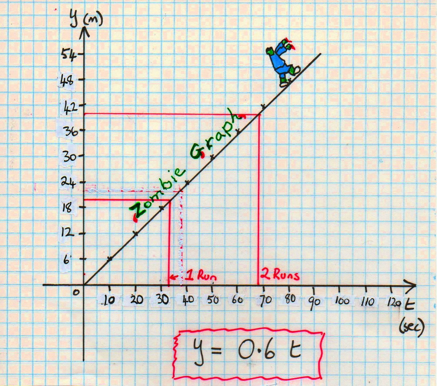 Graph The Motion Of Zombies To Teach Rate My Boys Would Love This