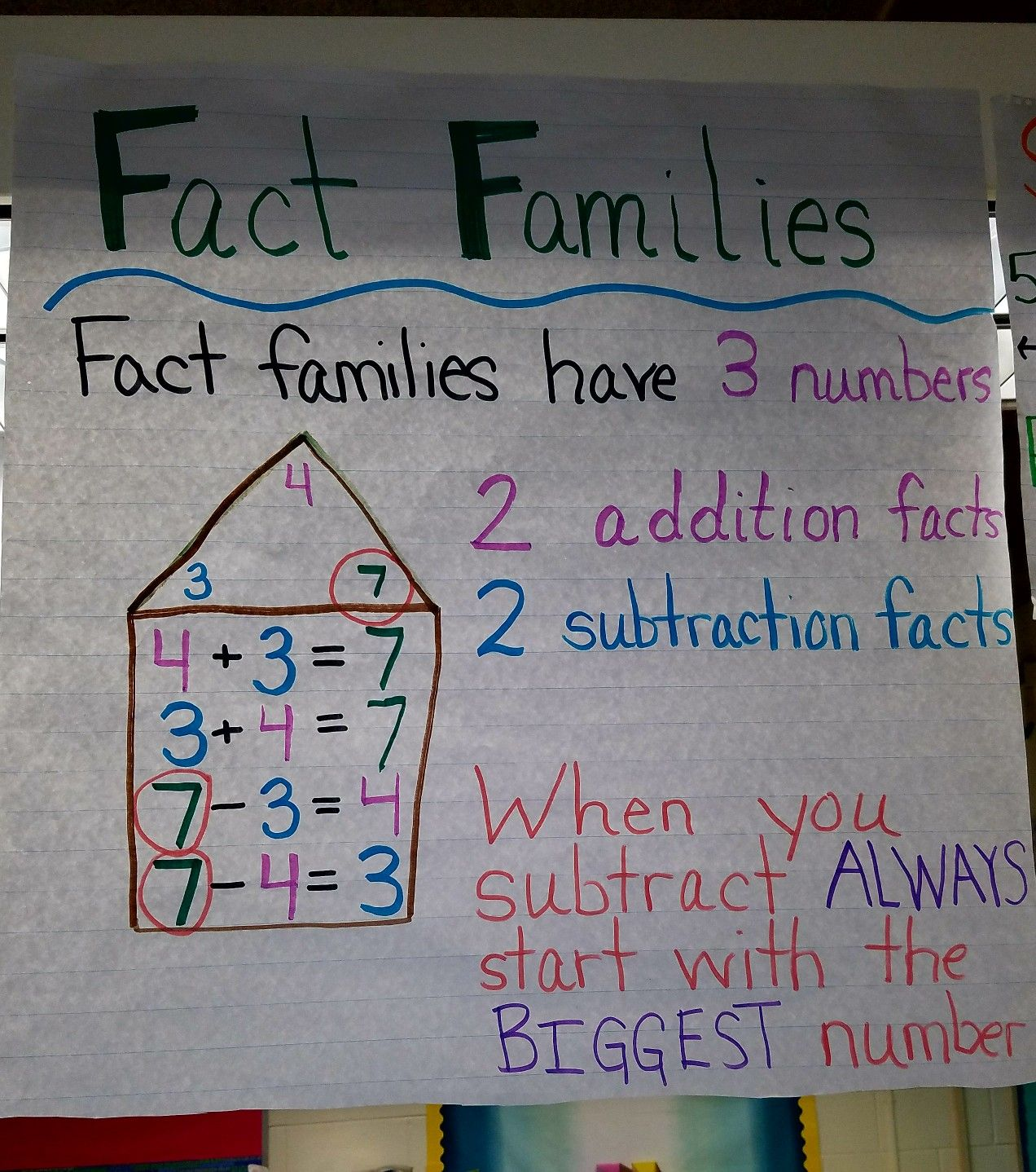 Fact Families Anchor Chart For First Grade