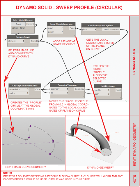 Create A Solid Sweep In Dynamo | Tutorials: Revit, Dynamo, Rhino