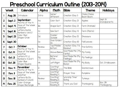 types of preschool curriculum preschool curriculum outline education early learning 670