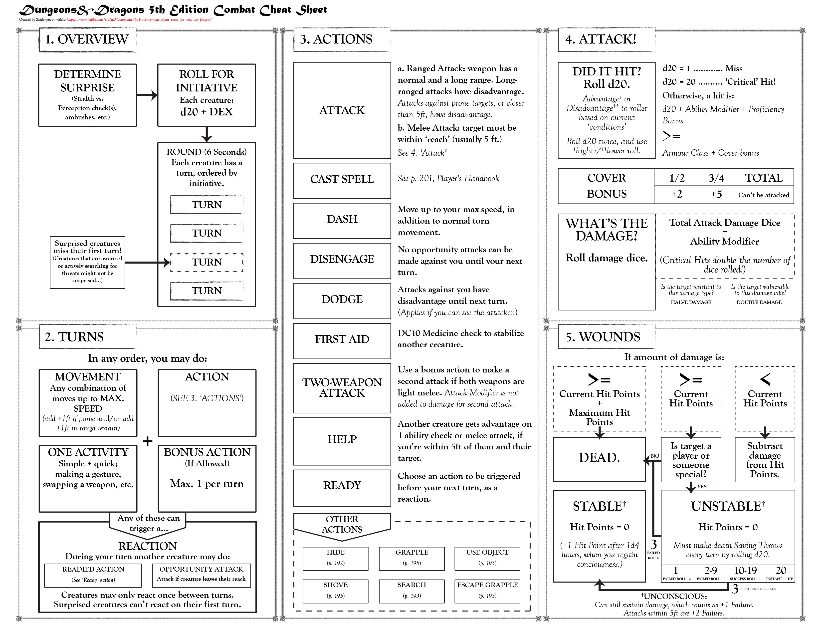 Combat Cheat Sheet For New 5e Players
