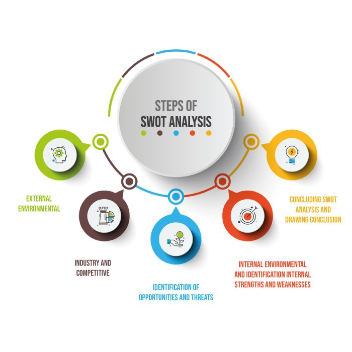 The steps of SWOT analysis of strategic management are