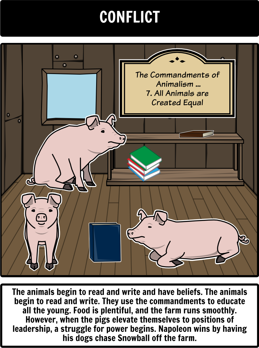 animal farm by george orwell close up of plot diagram george orwell s animal farm is an allegory for communism the russian revolution activities include animal farm characters summary allegory more