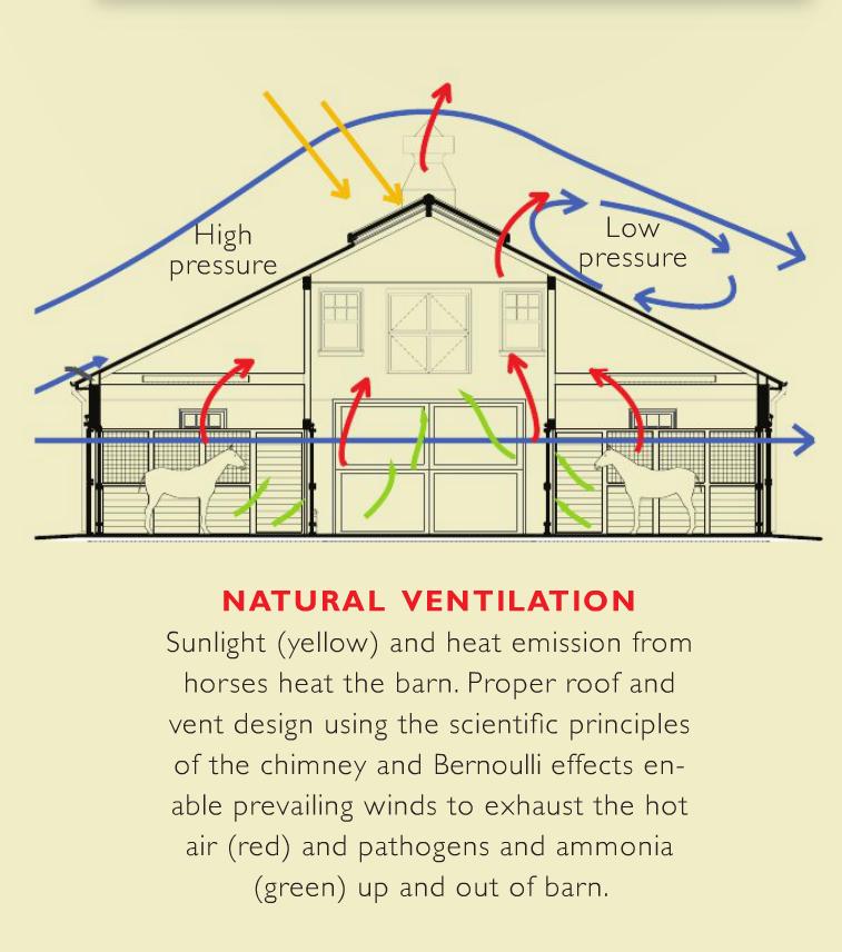Passive Design For Barn Architecture Ventilation Passive Design Natural Ventilation Horse Barns
