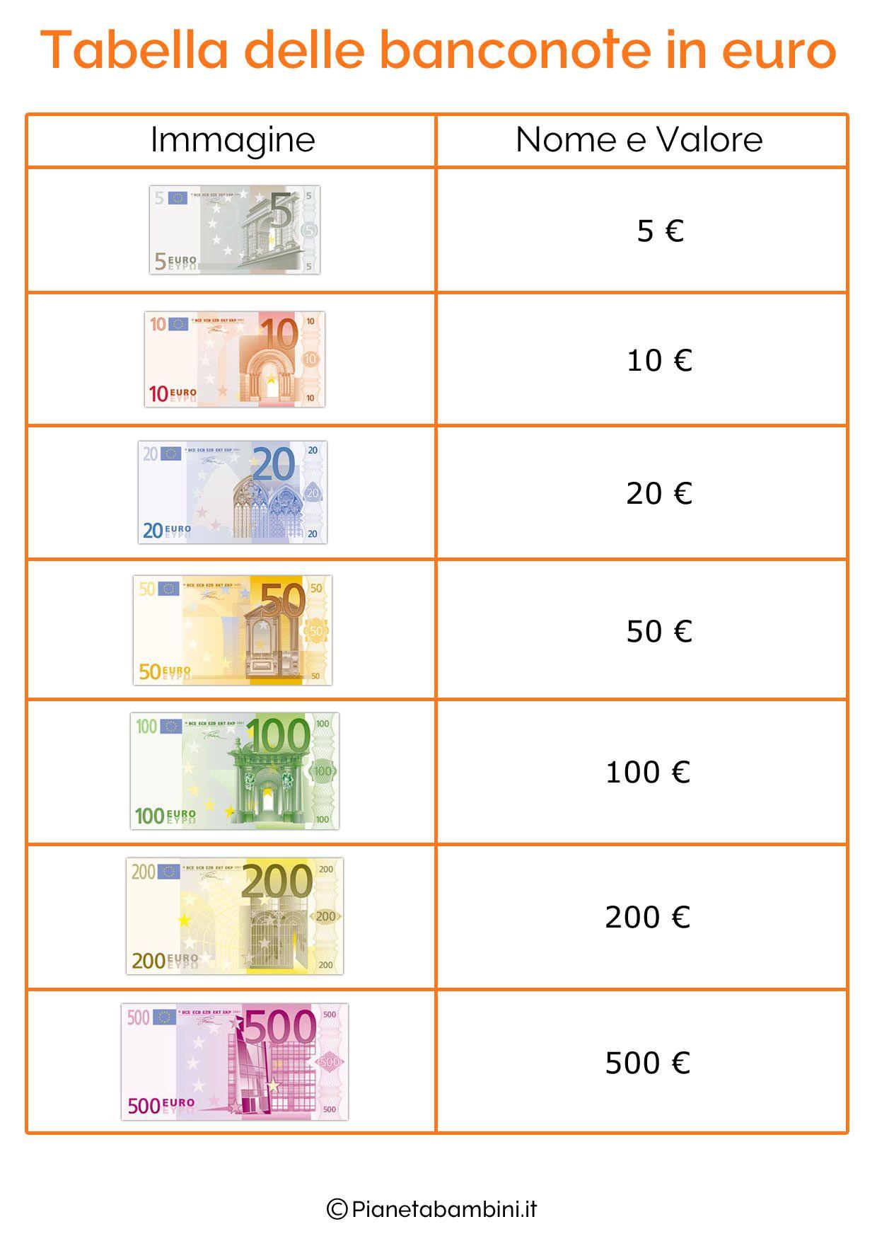 Top Schede didattiche con tabelle su tutte le monete e banconote dell  RU09