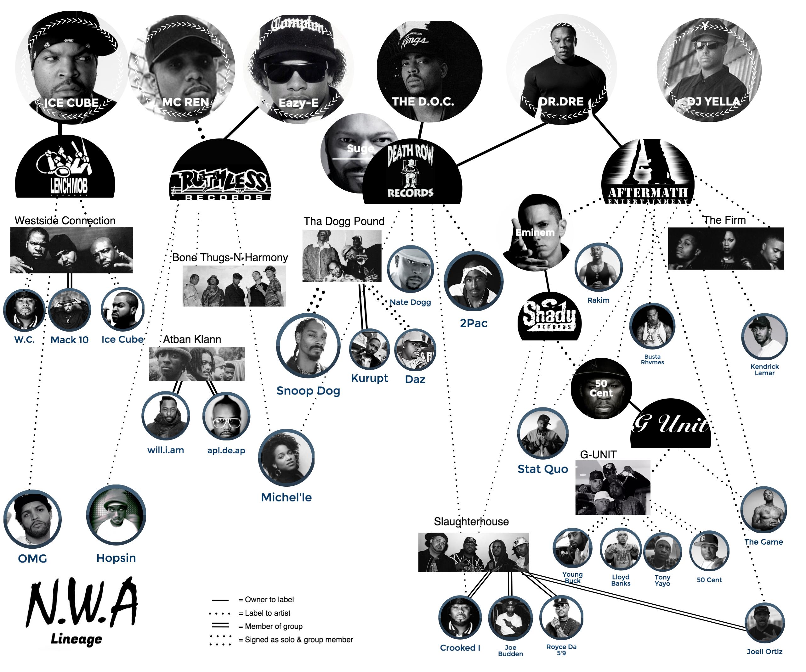 N.W.A. Hip Hop Family Tree - #NWA #IceCube #DrDre #EazyE #DJYella ...