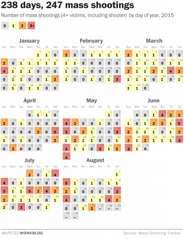 mass shootings calendar america has nearly one mass shooting a day so if lawmakers are forced to wait for a time when there isnt a mass shooting to talk