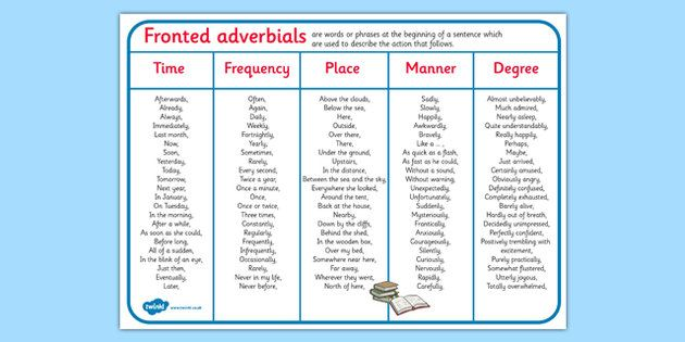 how to teach adverbs of time pinterest