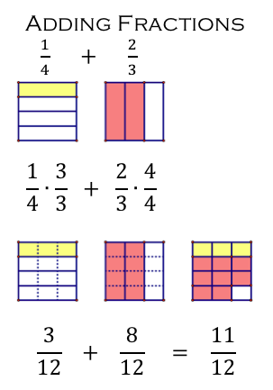 Area model for adding fractions math journal math fractions area model for adding fractions math journal ccuart Gallery