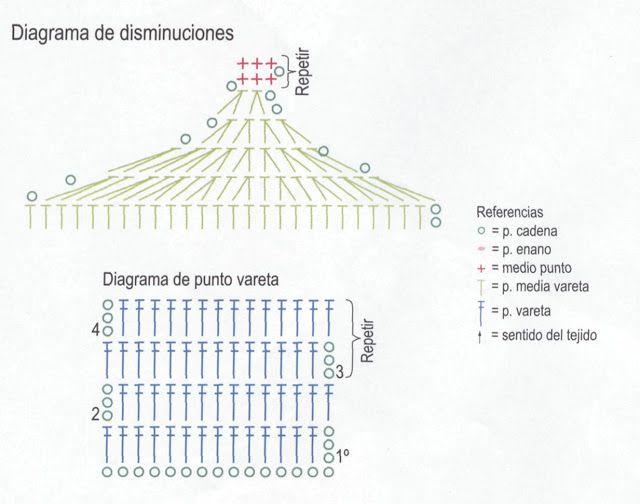 Patrones Crochet: Chal Estola de Facil Estructura Patron   crochet ...