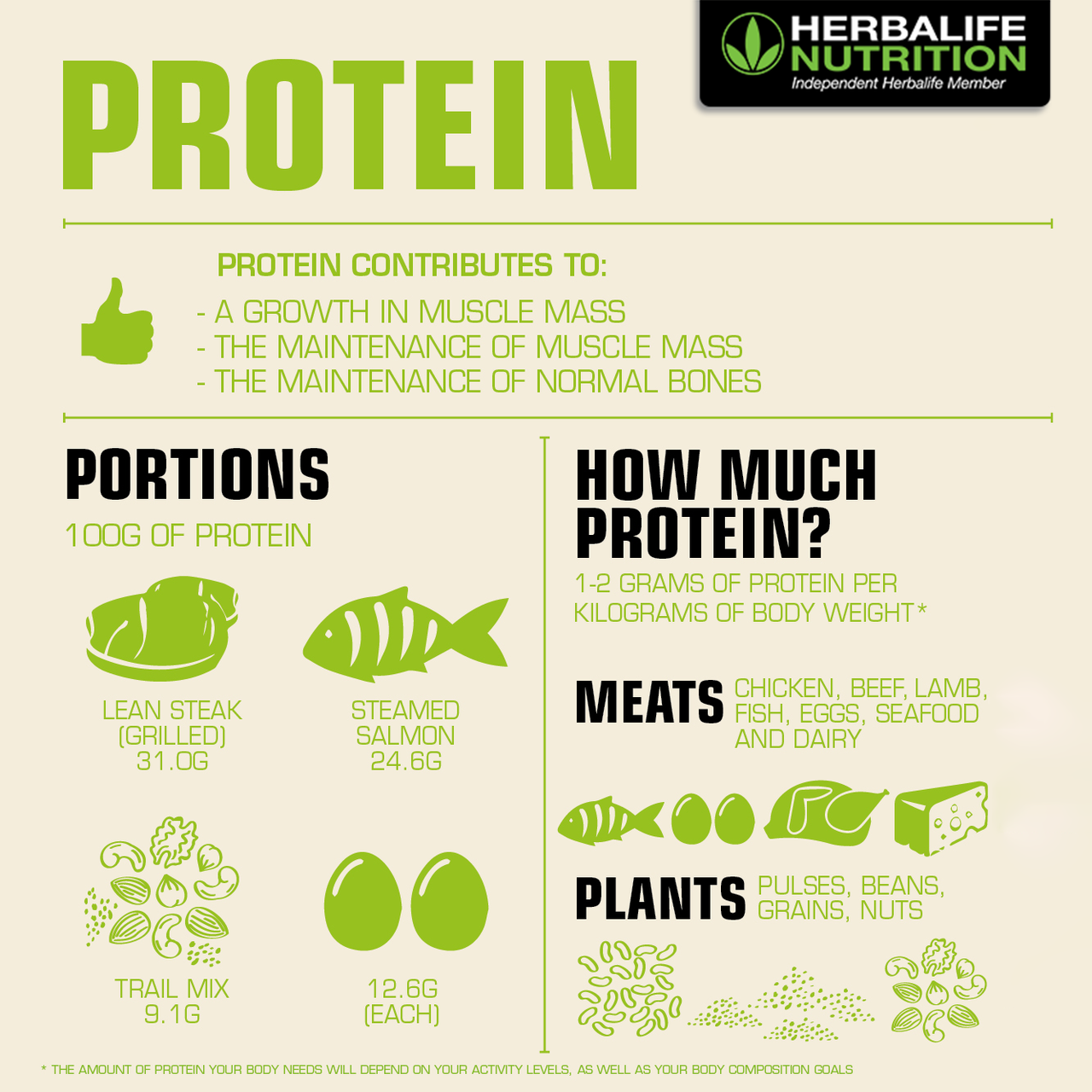 Protein is one of the building blocks of life. | Coach KG\'s Best ...