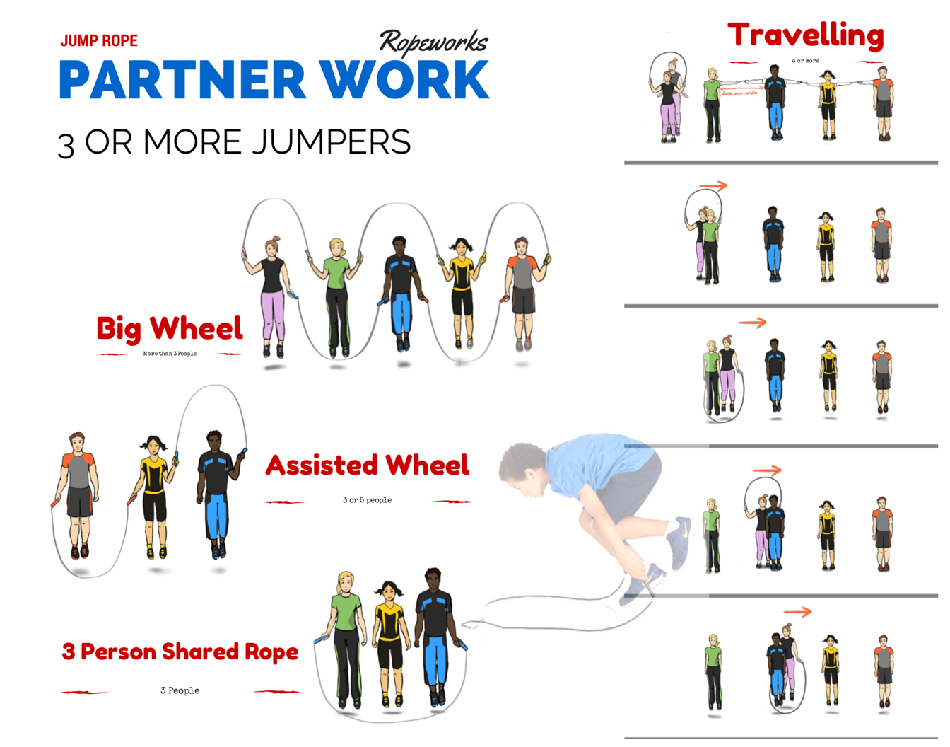 Partner Work Jump Rope Skills, Instruction and