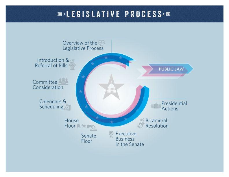 easy understanding us legislative system - Google Search