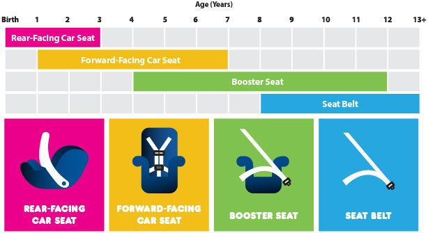 Is Your Child In The Right Seat Therightseat With Images