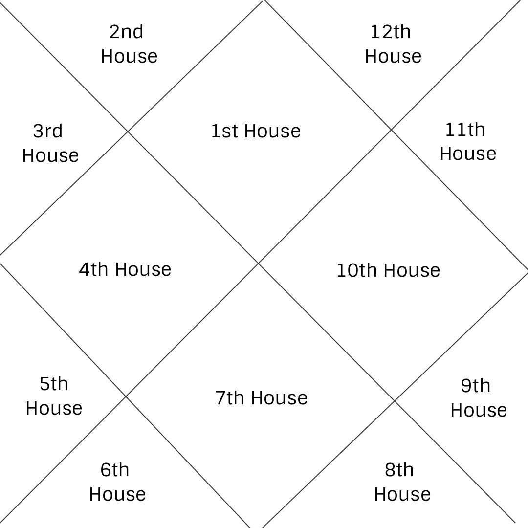 This Is A North Indian Style Chart In Vedic Atrology Demonstrating The Unchanging House Placements Vedic Astrology Charts Birth Chart Astrology Astrology