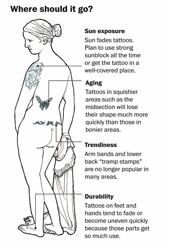 A picture shows that different common parts that get for What do you put on a tattoo