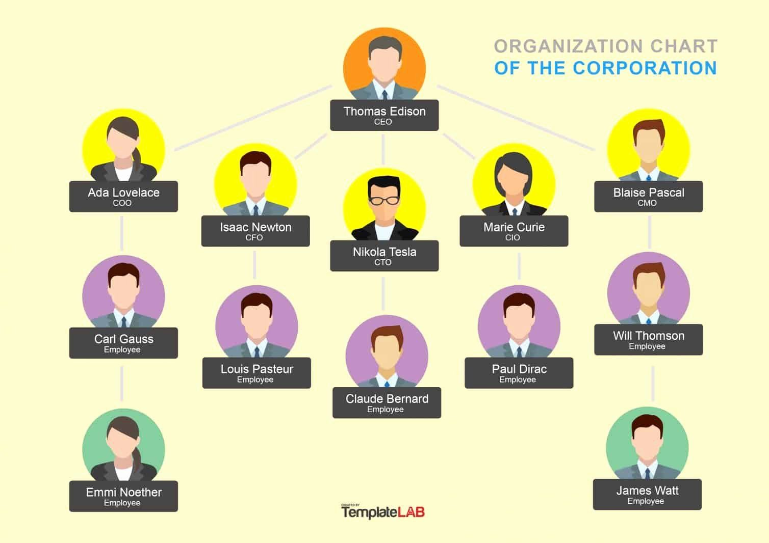 40 Organizational Chart Template Free In