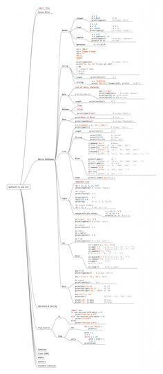 Learn The Entire Python Language In A Single Image in 2020