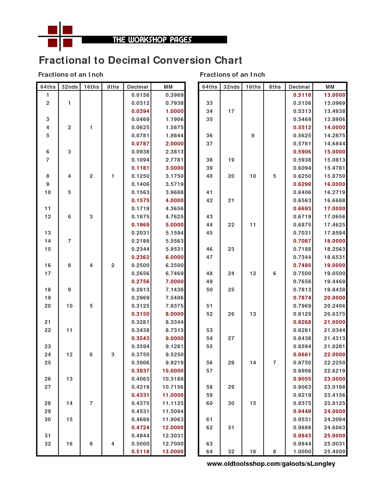 Fractional To Decimal Conversion Chart