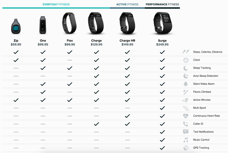 Fitbit Flex vs Fitbit Charge, HR, Surge, One or Zip