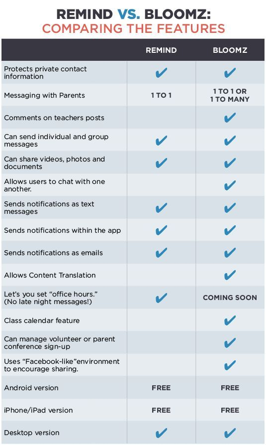 Bloomz vs. Remind Which Parent Communication App is