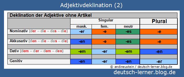 Der Artikel lernen adjektivdeklination 2 3 adjektivdeklination ohne