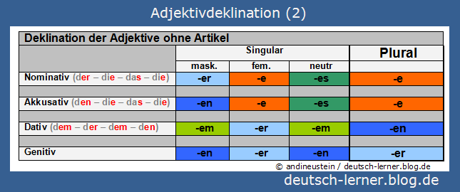 Deutsch Lernen Adjektivdeklination 23 Adjektivdeklination Ohne