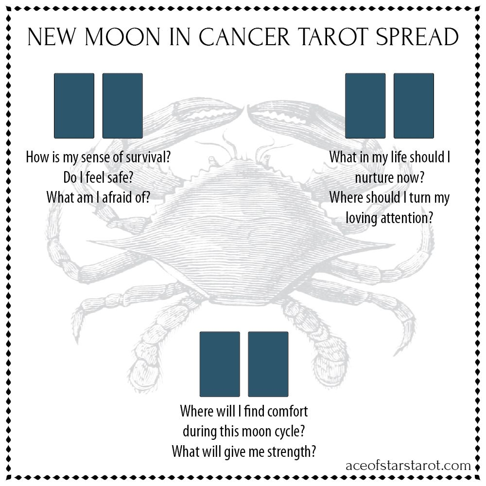 New moon in Cancer spread #fullmoontarotspread