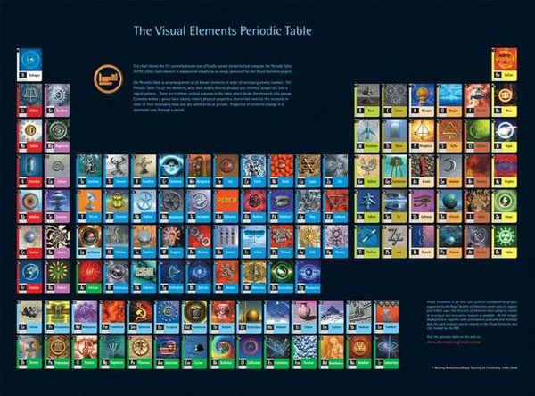 Visual Periodic Table Of The Elements I Actually Used To Carry
