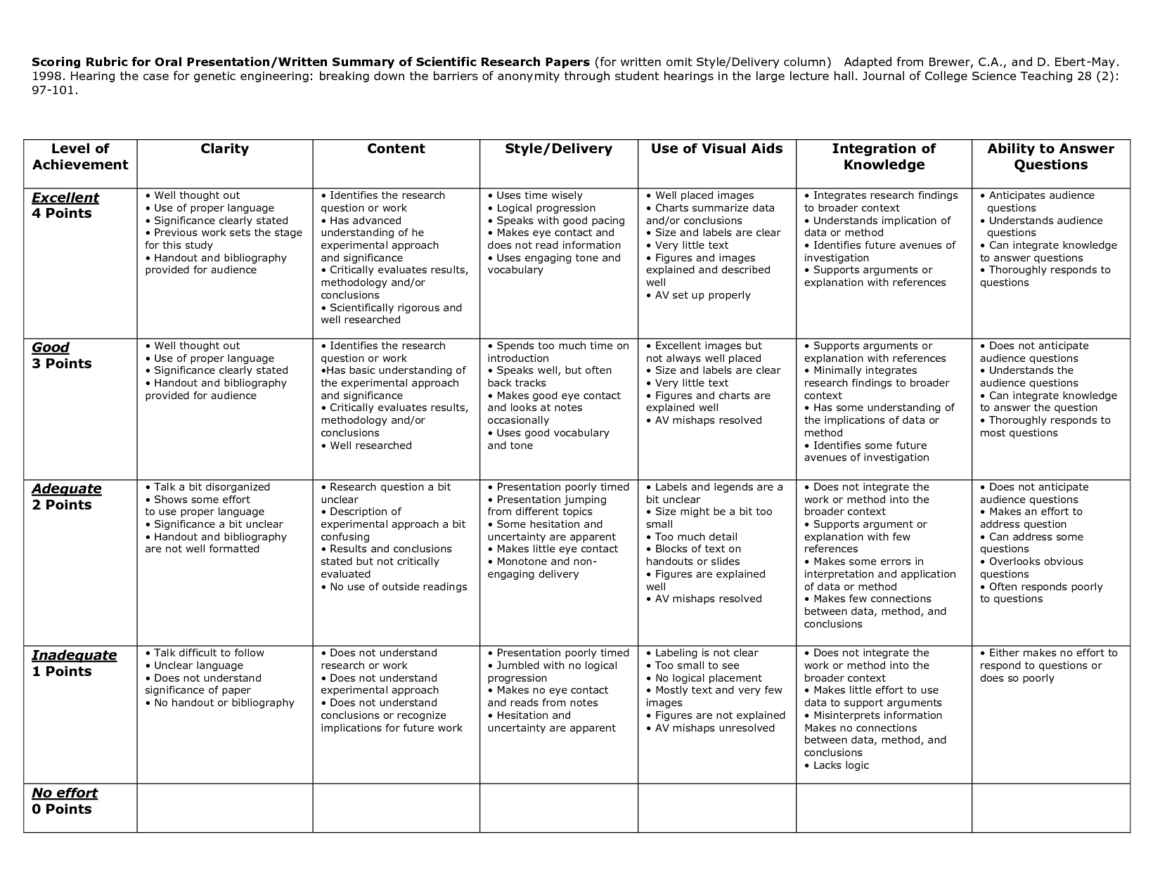 Rubric For Results And Discussion Section