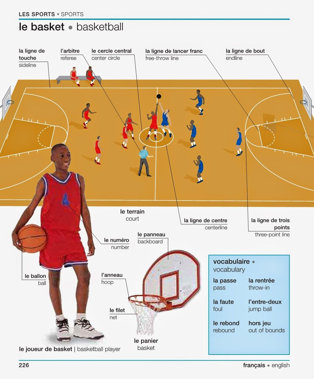 French For Newbies Les Sports French Language Lessons Teaching French German Language Learning