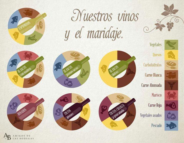 infografias de maridajes - Buscar con Google