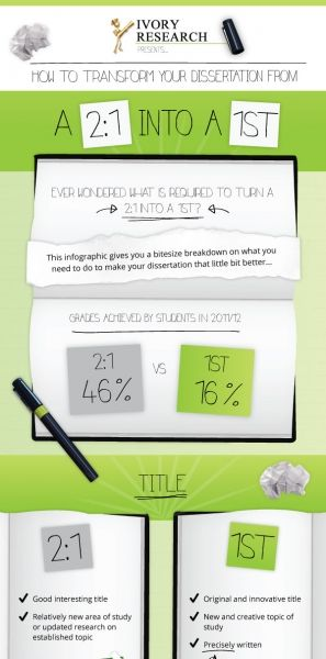 How To Turn Your Dissertation From A 2 1 Into 1st Essay Writing Skill Motivation Electronic These And Free Download