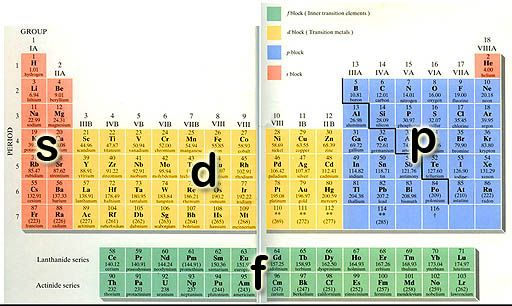 Electron Orbitals Sometimes A Periodic Table Is ColorCoded To