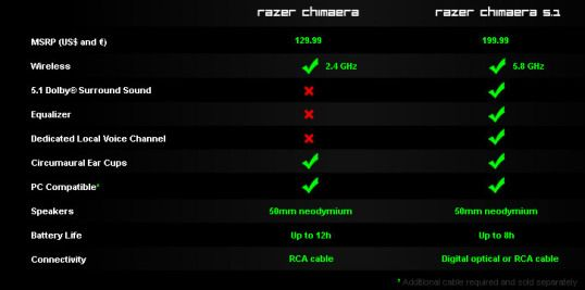razer surround download