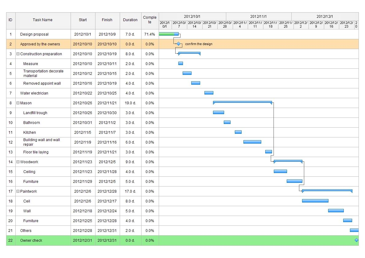 project management charts in excel
