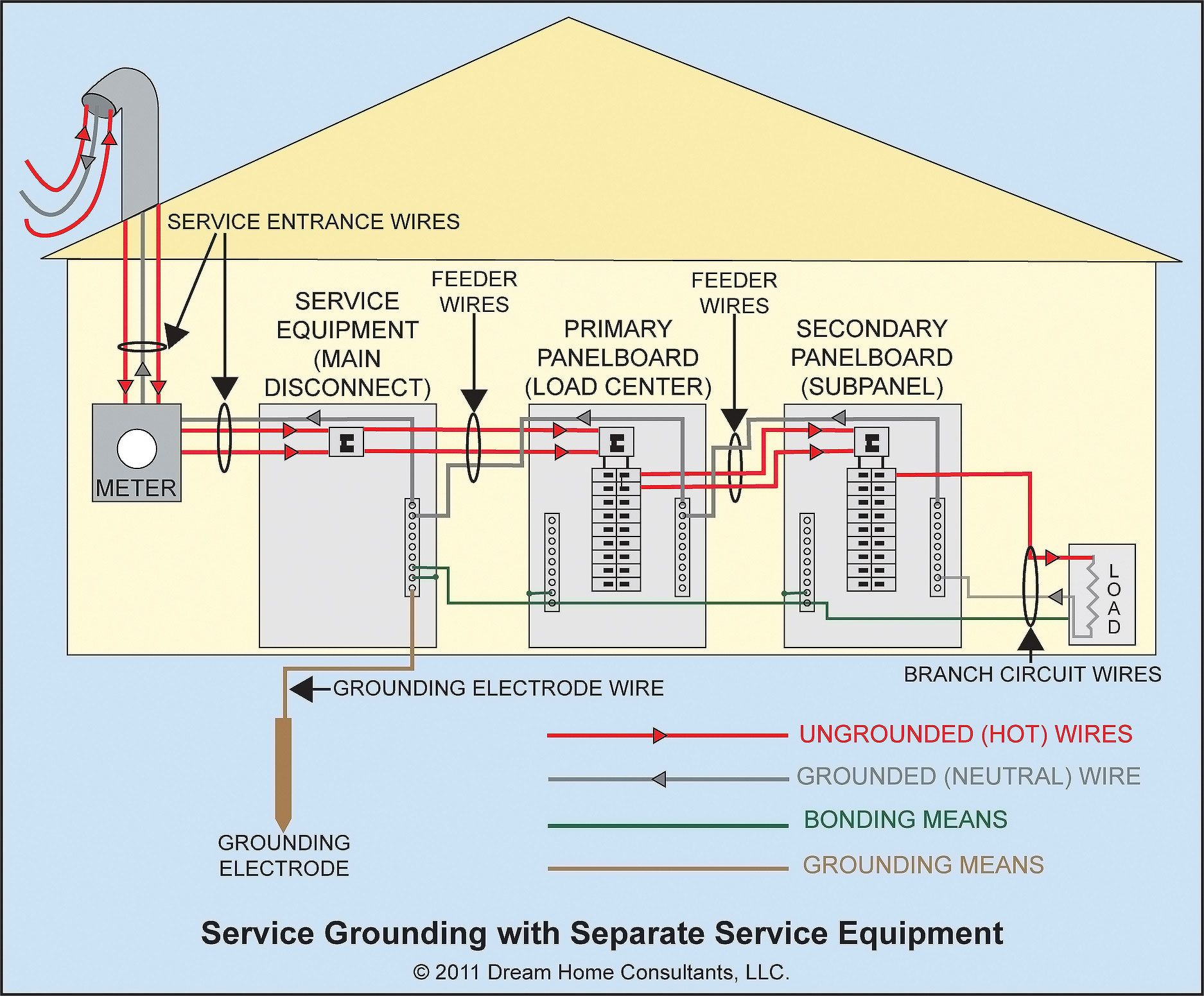 Service Grounding General Requirements Home Electrical Wiring Electrical Wiring Service Entrance Wire