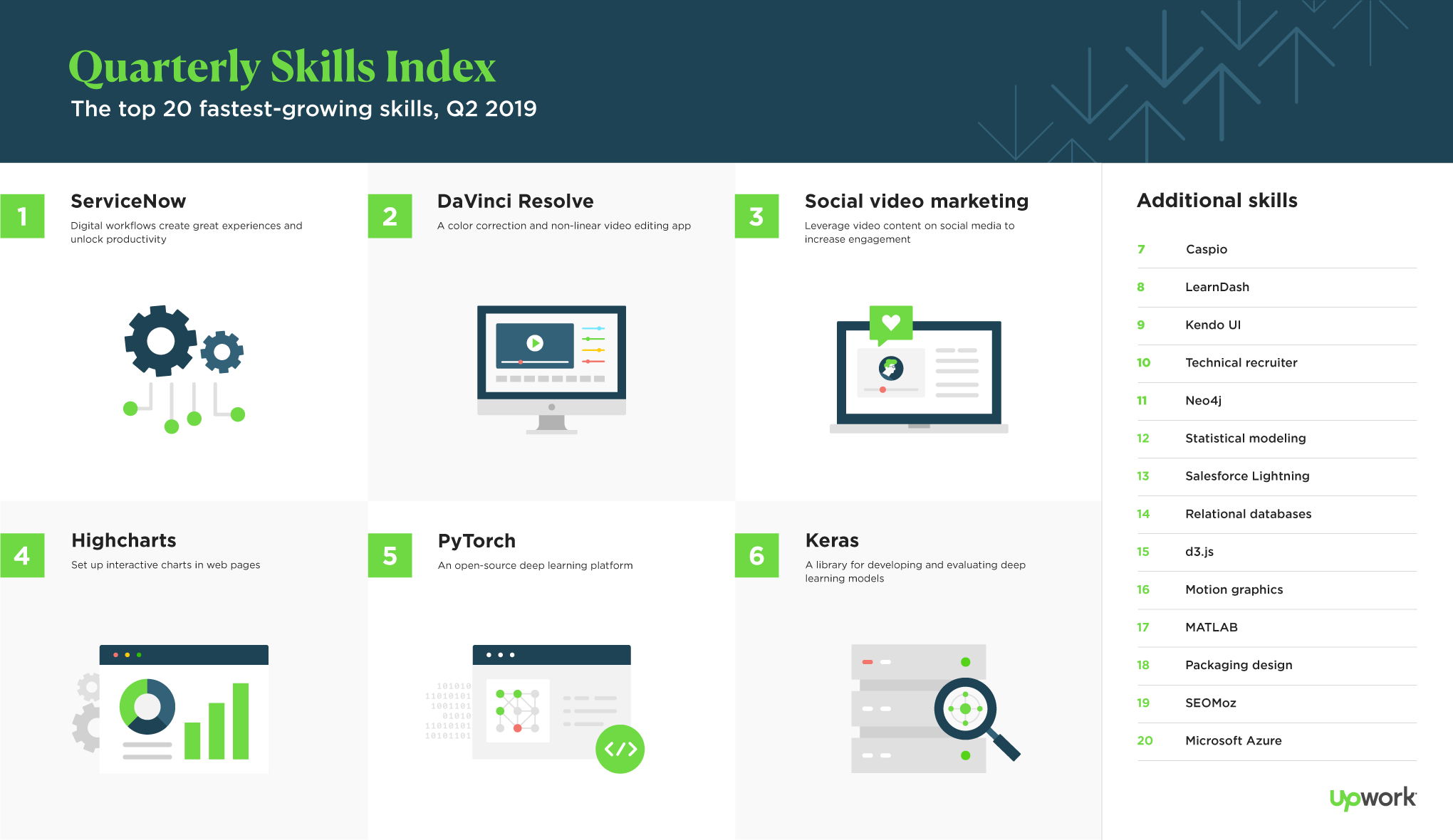 Q2 2019 Skills Index Businesses Rely on Freelance Talent