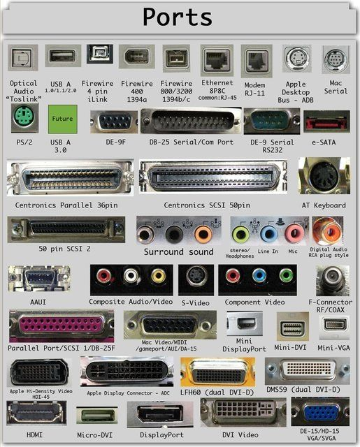 Computer Ports - Name and Location Of Connections On