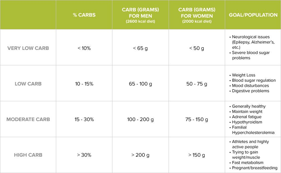 3 step test to determine your ideal carb intake