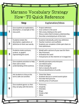 Marzano vocabulary strategy quick reference and student for Marzano vocabulary template