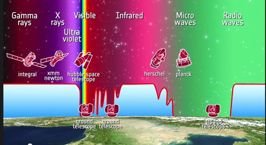 Falsi colori, immagini vere / How do we study the stars?