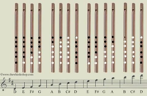 TheWhistleShop Fingering Chart penny whistle Pinterest - flute fingering chart