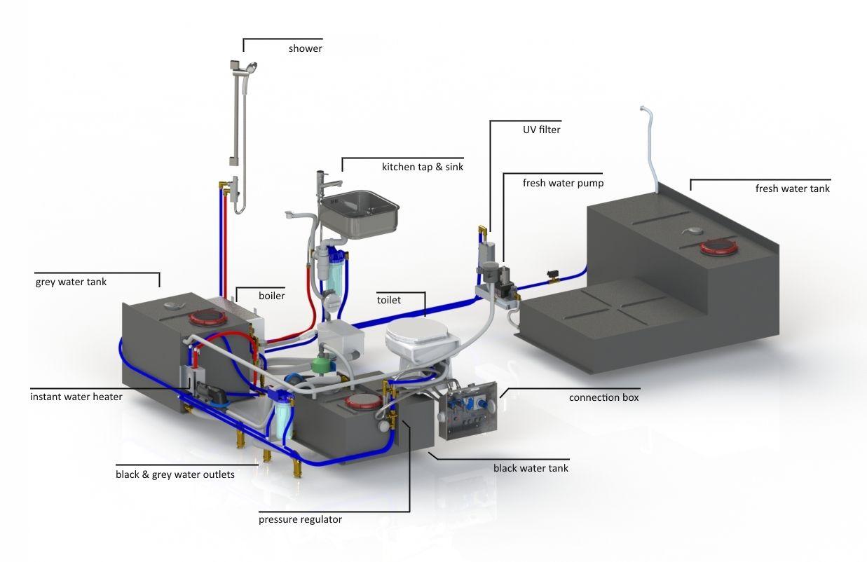 Design your rv or caravan plumbing system caravans plus design your rv or caravan plumbing system caravans plus pinteres pooptronica Image collections
